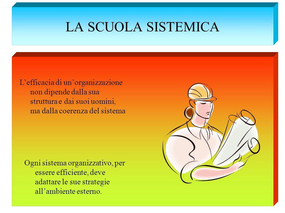 LA SCUOLA SISTEMICA Lefficacia di unorganizzazione non dipende dalla sua struttura e dai suoi uomini, ma dalla coerenza del sistema Ogni sistema organ