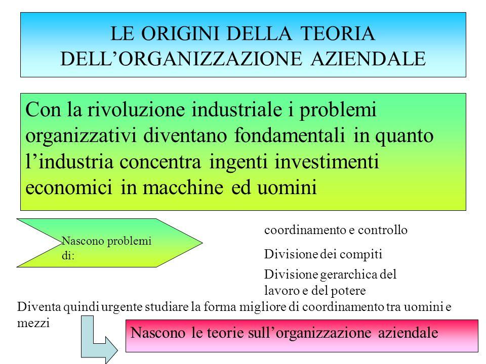 LE ORIGINI DELLA TEORIA DELLORGANIZZAZIONE AZIENDALE Nascono problemi di: coordinamento e controllo Divisione dei compiti Divisione gerarchica del lav