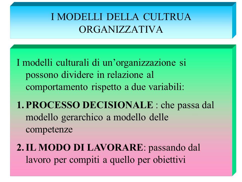 I MODELLI DELLA CULTRUA ORGANIZZATIVA I modelli culturali di unorganizzazione si possono dividere in relazione al comportamento rispetto a due variabi