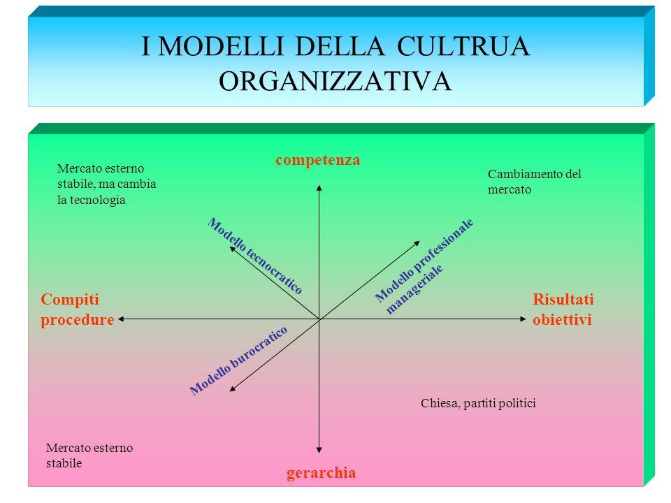 I MODELLI DELLA CULTRUA ORGANIZZATIVA competenza gerarchia Risultati obiettivi Compiti procedure Modello professionale manageriale Cambiamento del mer