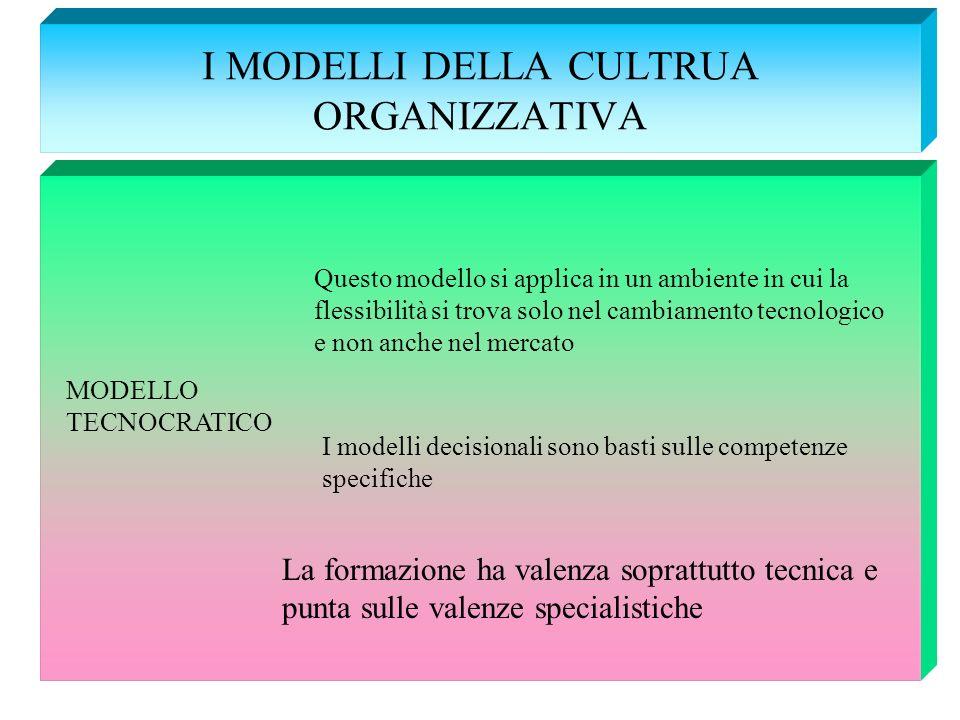 I MODELLI DELLA CULTRUA ORGANIZZATIVA MODELLO TECNOCRATICO Questo modello si applica in un ambiente in cui la flessibilità si trova solo nel cambiamen