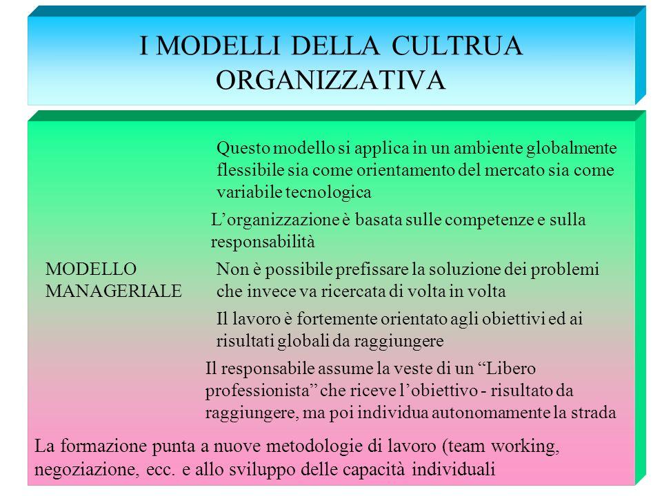 I MODELLI DELLA CULTRUA ORGANIZZATIVA MODELLO MANAGERIALE Questo modello si applica in un ambiente globalmente flessibile sia come orientamento del me