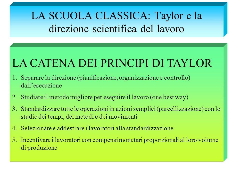 LA SCUOLA CLASSICA: Taylor e la direzione scientifica del lavoro LA CATENA DEI PRINCIPI DI TAYLOR 1.Separare la direzione (pianificazione, organizzazi