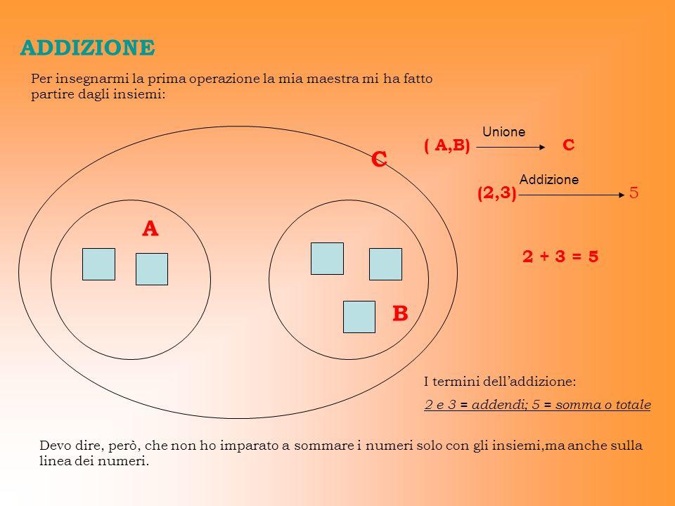 ADDIZIONE Per insegnarmi la prima operazione la mia maestra mi ha fatto partire dagli insiemi: C A B ( A,B)C Unione (2,3) 5 Addizione 2 + 3 = 5 Devo d