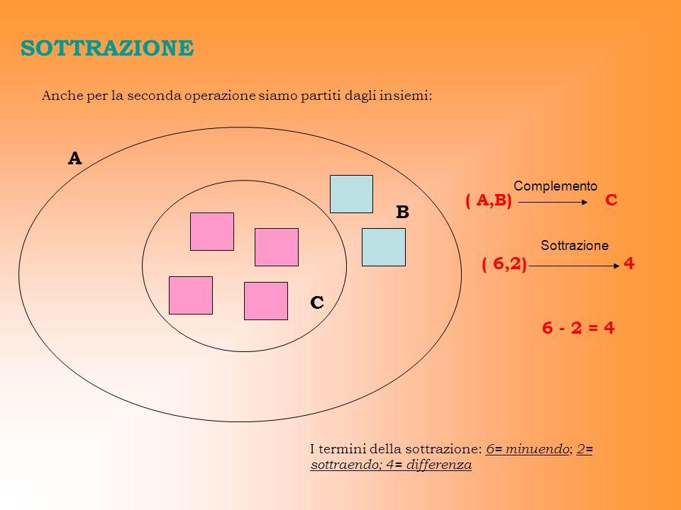 SOTTRAZIONE Anche per la seconda operazione siamo partiti dagli insiemi: A C ( A,B) Complemento B C ( 6,2) Sottrazione 4 6 - 2 = 4 I termini della sot