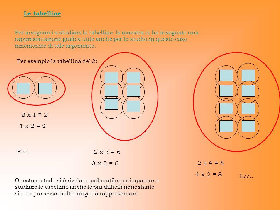 Le tabelline Per insegnarci a studiare le tabelline la maestra ci ha insegnato una rappresentazione grafica utile anche per lo studio,in questo caso m