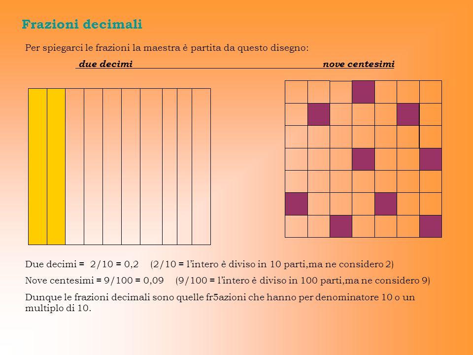 Frazioni decimali Per spiegarci le frazioni la maestra è partita da questo disegno: due decimi nove centesimi Due decimi = 2/10 = 0,2 (2/10 = lintero