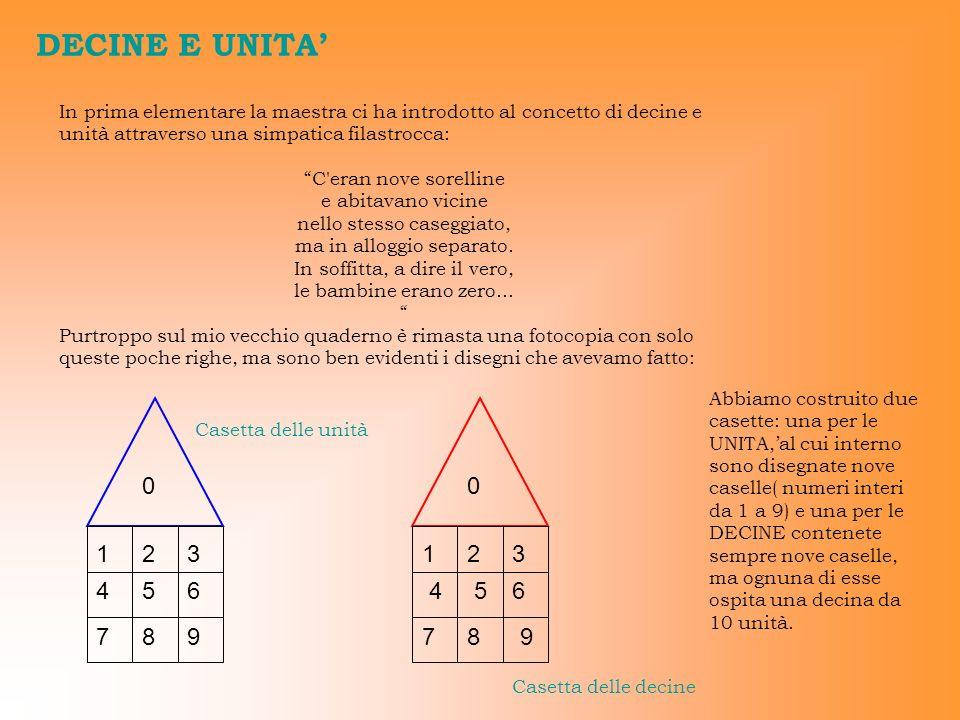 DECINE E UNITA In prima elementare la maestra ci ha introdotto al concetto di decine e unità attraverso una simpatica filastrocca: C'eran nove sorelli