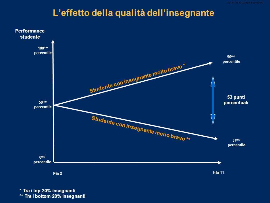 MIL-15.1/13.12-02052008-23022/MG Italiani in crisi, ma convinti della propria superiorità Percentuale persone in accordo/disaccordo con la frase la no