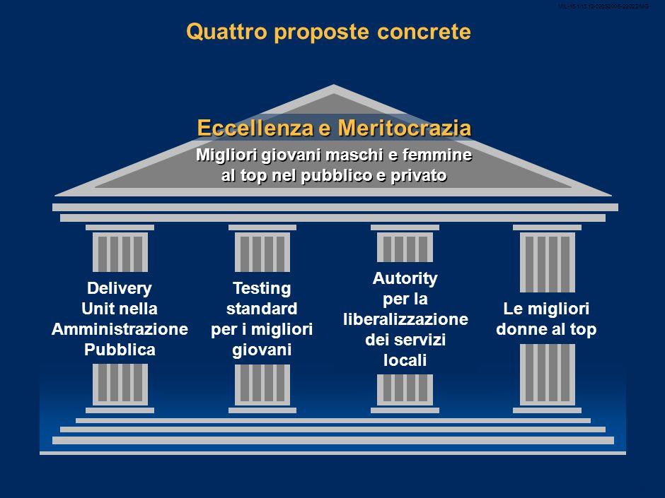 MIL-15.1/13.12-02052008-23022/MG 25 Donne italiane escluse dalla leadership delleconomia Quota di donne nei consigli di amministrazione delle maggiori