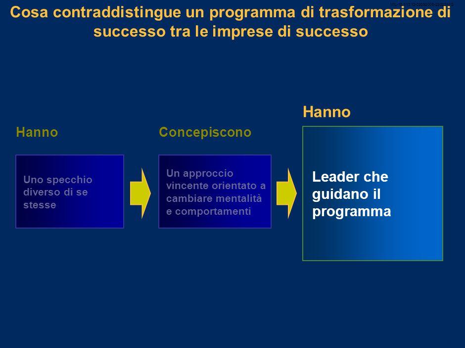 MIL-15.1/13.12-02052008-23022/MG 38 Cambierò mentalità e comportamenti se … … vedo leader, colleghi e collaboratori che si comportano nel nuovo modo …