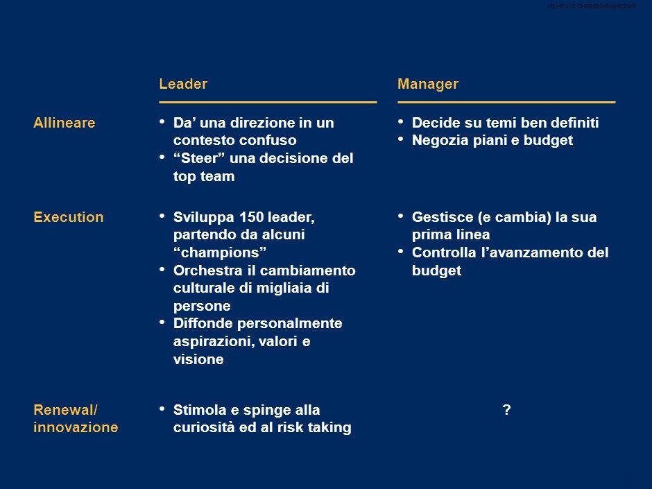 MIL-15.1/13.12-02052008-23022/MG 39 Cosa contraddistingue un programma di trasformazione di successo tra le imprese di successo Hanno Uno specchio div