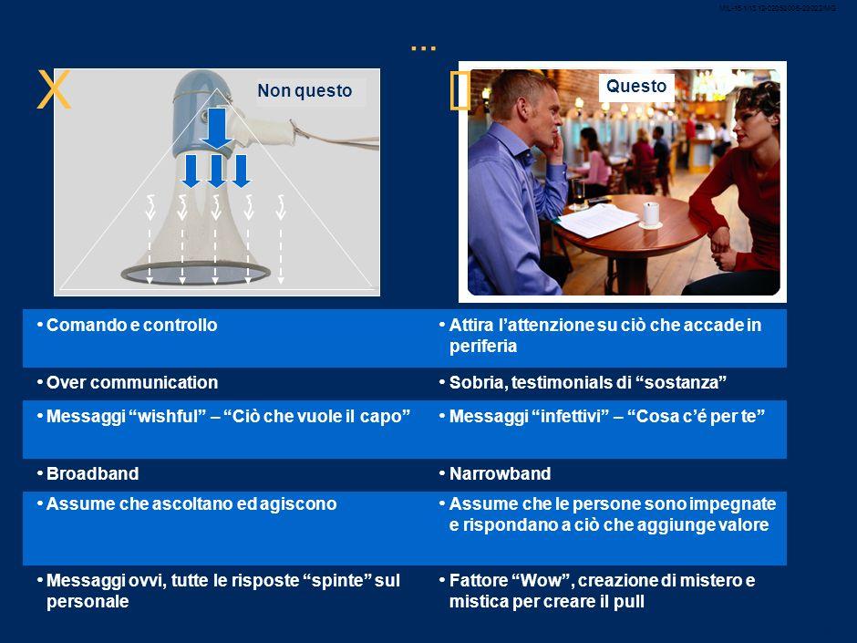 MIL-15.1/13.12-02052008-23022/MG 45 Role Modeling Aumentare la comprensione e la convinzione Rafforzare con processi e meccanismi formali Sviluppare t