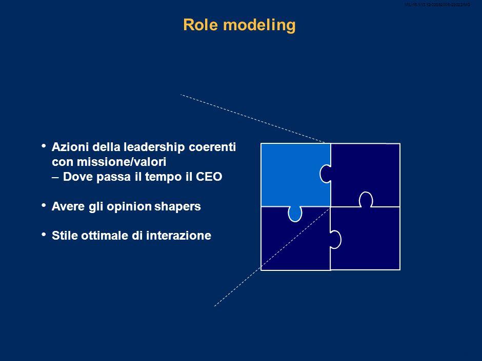 MIL-15.1/13.12-02052008-23022/MG 48 Avere chiaro lo skill gap Capacità intellettuale Leadership con le persone Intelligenza emozionale Capacità di com