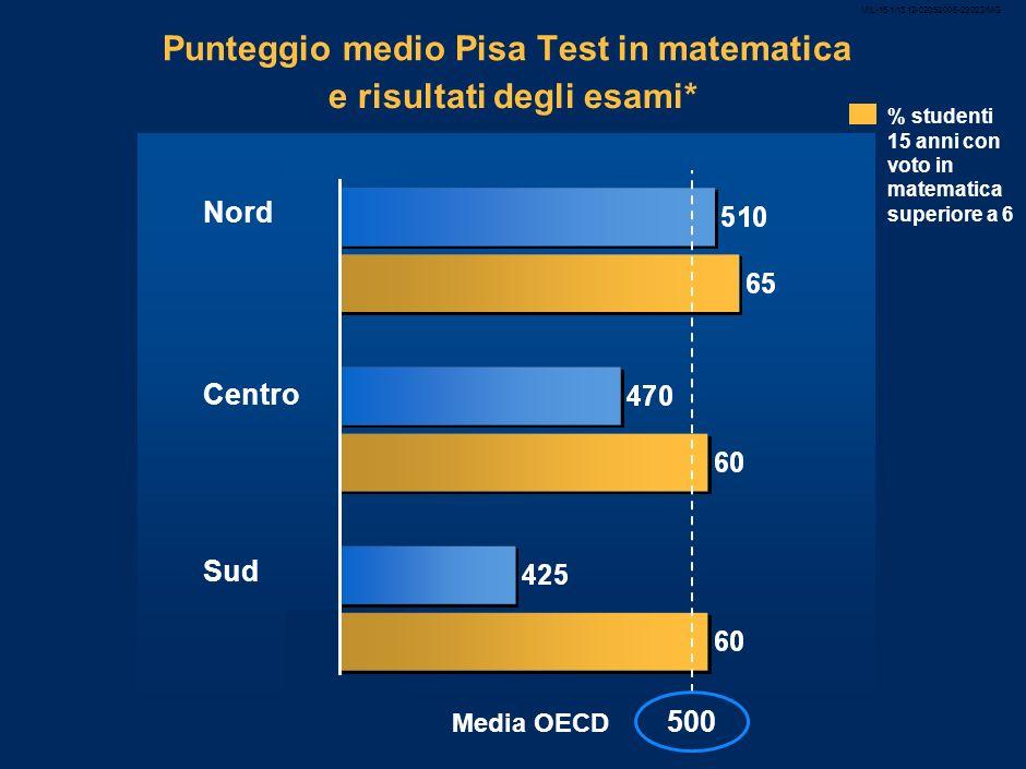 MIL-15.1/13.12-02052008-23022/MG 6 Punteggio medio Pisa Test in matematica e risultati degli esami* Nord Centro Sud % studenti 15 anni con voto in matematica superiore a 6 500 Media OECD
