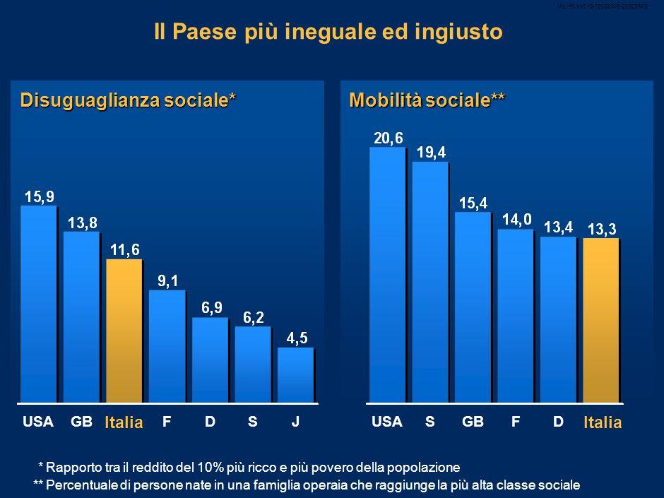 9 Il Paese più ineguale ed ingiusto Disuguaglianza sociale* SF Italia DGBUSA J *Rapporto tra il reddito del 10% più ricco e più povero della popolazione Mobilità sociale** Italia FGBDSUSA **Percentuale di persone nate in una famiglia operaia che raggiunge la più alta classe sociale