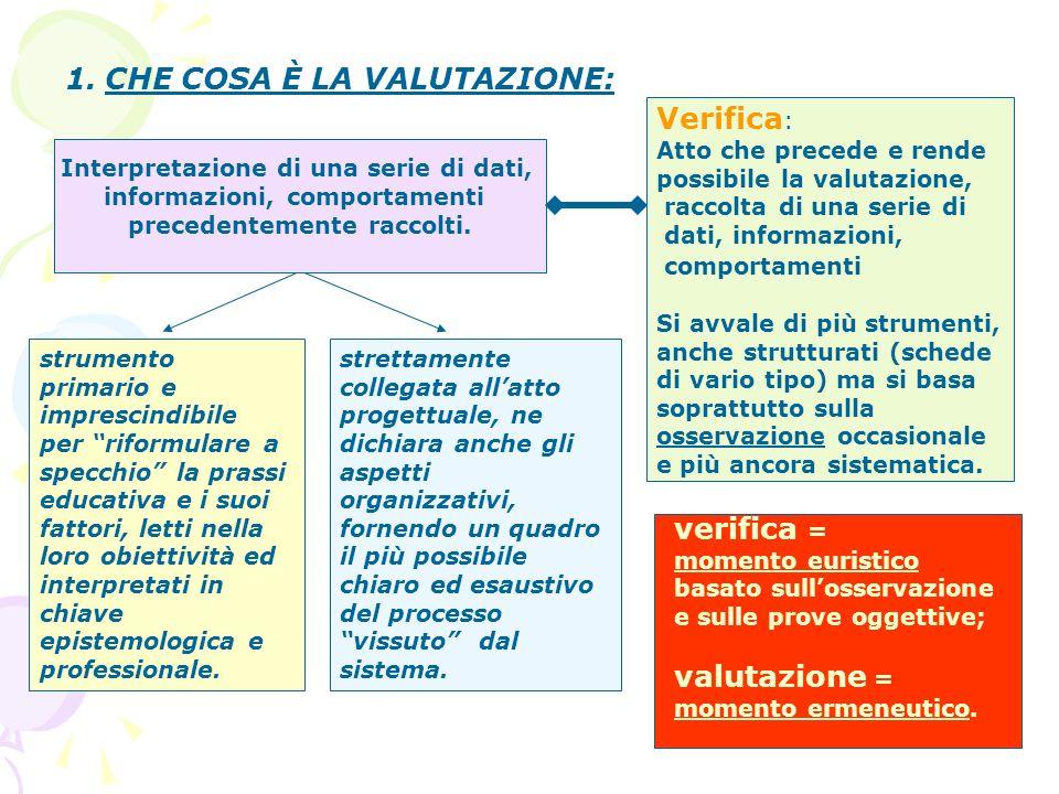1.CHE COSA È LA VALUTAZIONE: Interpretazione di una serie di dati, informazioni, comportamenti precedentemente raccolti.