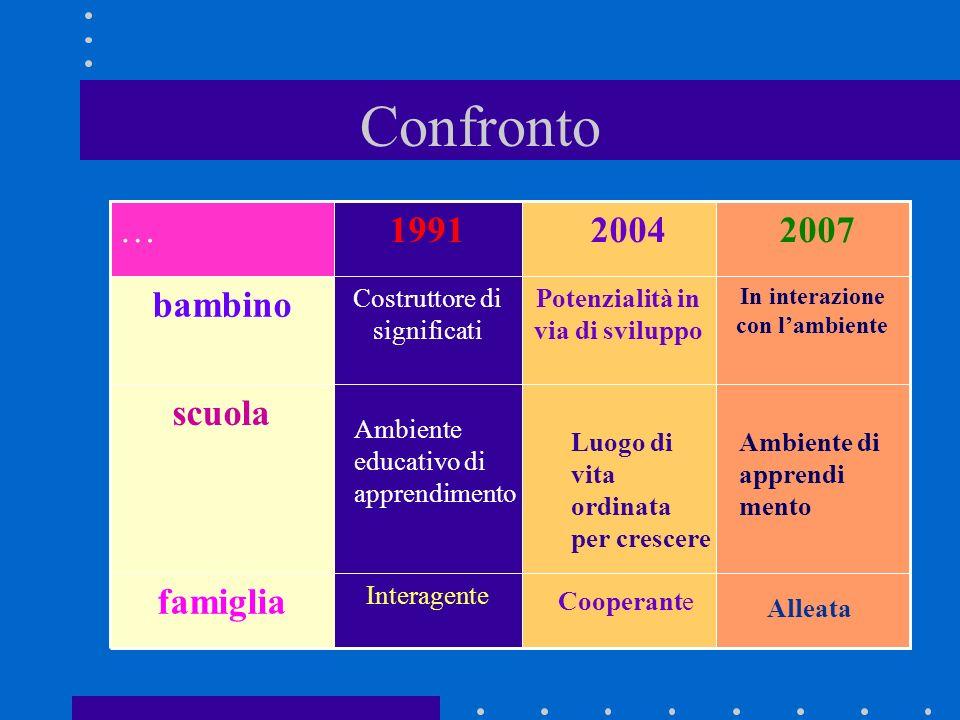 Confronto Interagente famiglia scuola In interazione con lambiente Potenzialità in via di sviluppo Costruttore di significati bambino 2007 20041991… A