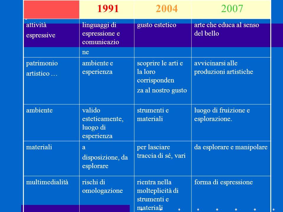 2004 2007 attività espressive linguaggi di espressione e comunicazio ne gusto esteticoarte che educa al senso del bello patrimonio artistico … ambient