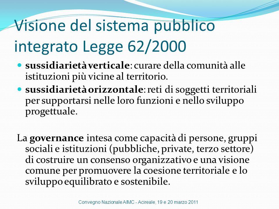 Visione del sistema pubblico integrato Legge 62/2000 sussidiarietà verticale: curare della comunità alle istituzioni più vicine al territorio.