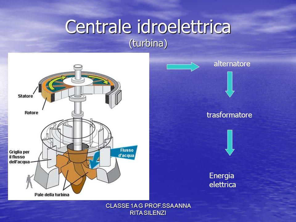 CLASSE 1A G PROF.SSA ANNA RITA SILENZI Centrale idroelettrica (turbina) alternatore trasformatore Energia elettrica