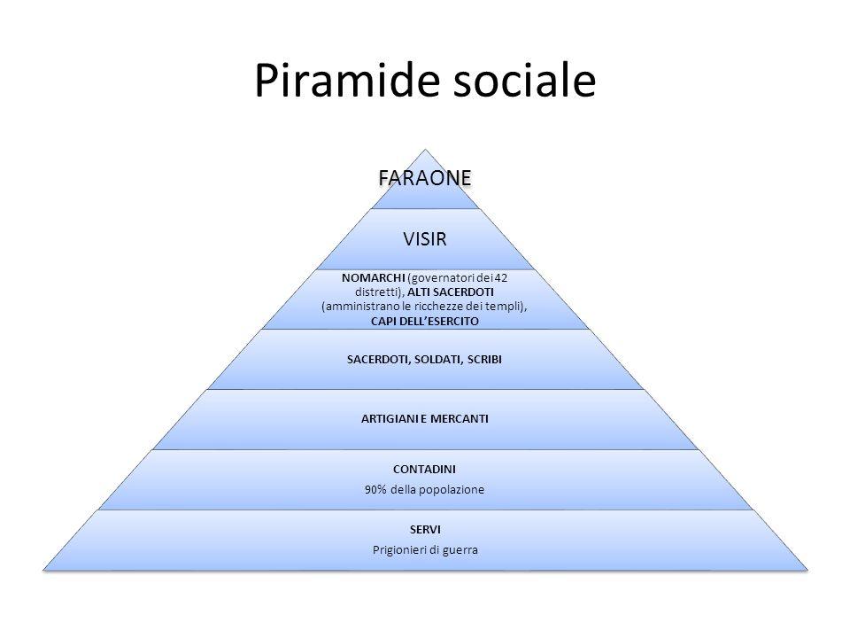 Piramide sociale FARAONE VISIR NOMARCHI (governatori dei 42 distretti), ALTI SACERDOTI (amministrano le ricchezze dei templi), CAPI DELLESERCITO SACER