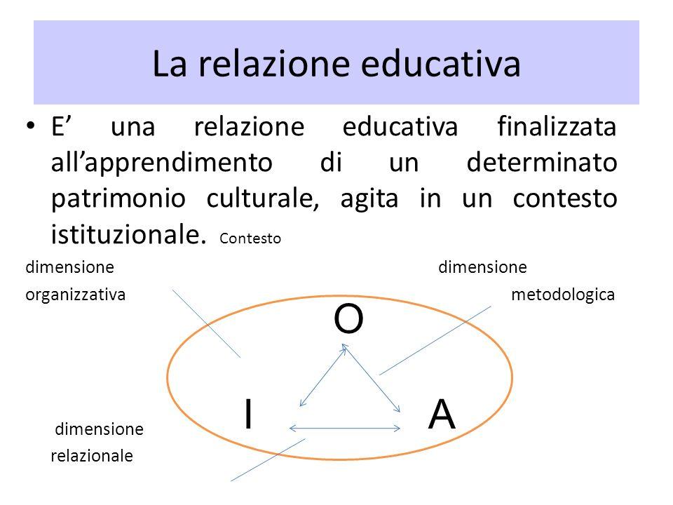 Le scuole nuove in Italia Scuola serena di Lombardo Radice: valorizzazione delle attività artistiche e visione del fanciullo come artista spontaneo.