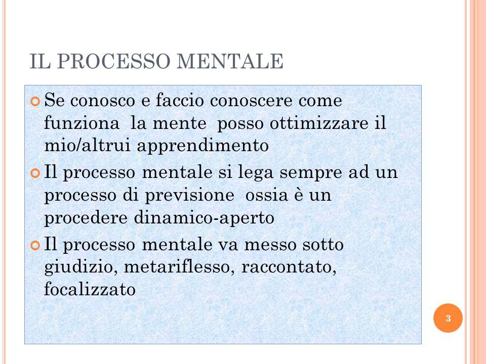 IL PROCESSO MENTALE Se conosco e faccio conoscere come funziona la mente posso ottimizzare il mio/altrui apprendimento Il processo mentale si lega sem