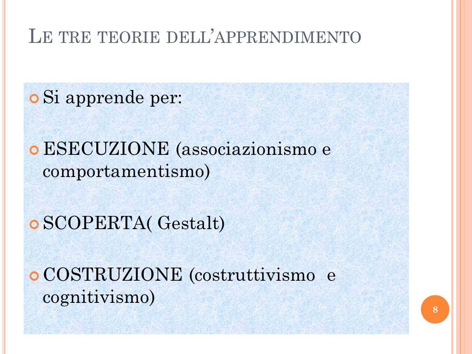 L E TRE TEORIE DELL APPRENDIMENTO Si apprende per: ESECUZIONE (associazionismo e comportamentismo) SCOPERTA( Gestalt) COSTRUZIONE (costruttivismo e co