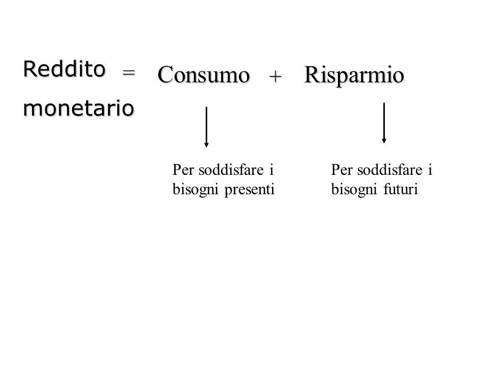 Redditomonetario =Consumo + Risparmio Per soddisfare i bisogni presenti Per soddisfare i bisogni futuri