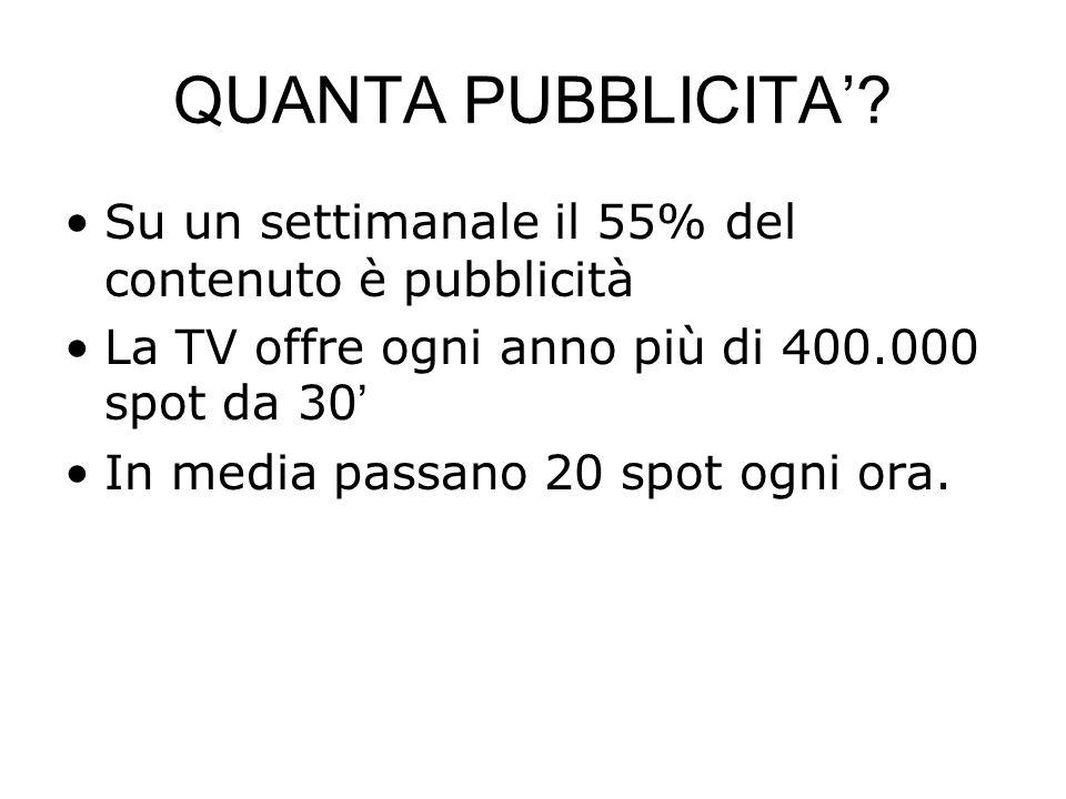 QUANTA PUBBLICITA? Su un settimanale il 55% del contenuto è pubblicità La TV offre ogni anno più di 400.000 spot da 30 In media passano 20 spot ogni o