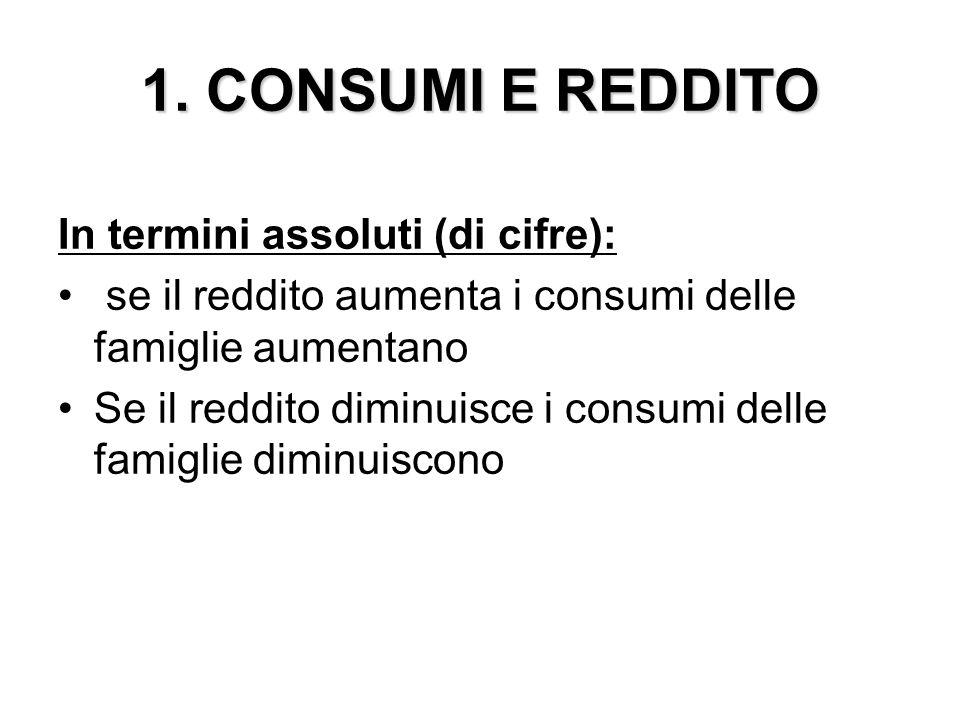 1. CONSUMI E REDDITO In termini assoluti (di cifre): se il reddito aumenta i consumi delle famiglie aumentano Se il reddito diminuisce i consumi delle