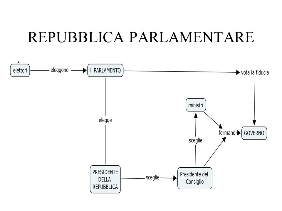 Repubblica Presidenziale Es.Stati Uniti dAmerica.