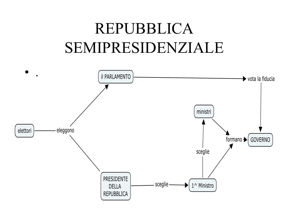 Repubblica parlamentare Es.