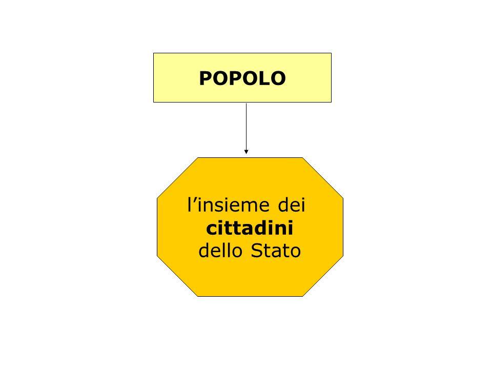 Il POPOLO Il popolo è linsieme dei CITTADINI cioè di coloro che hanno la cittadinanza dello Stato.