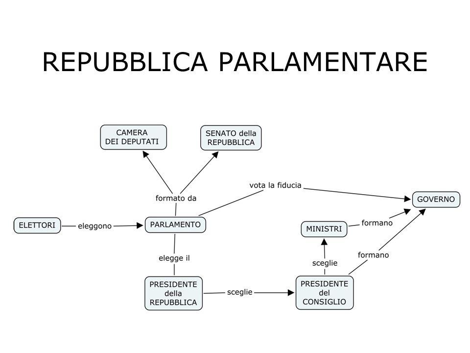 Repubblica Presidenziale Es. Stati Uniti d America. Parlamento e Presidente sono eletti direttamente dal popolo. Il Presidente è sia capo dello Stato