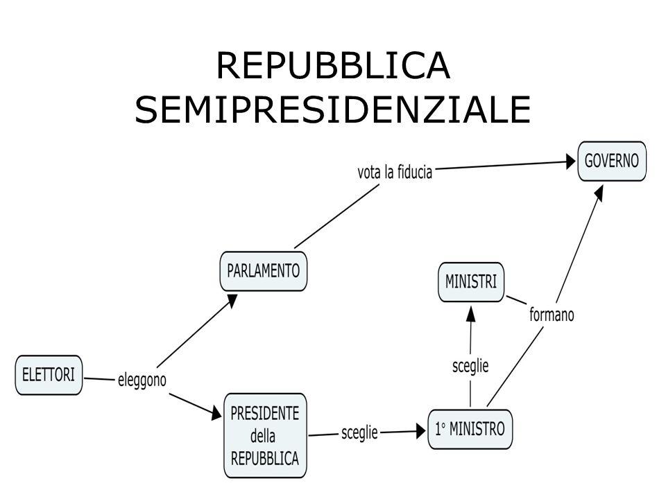 Repubblica parlamentare Es. ITALIA Il popolo elegge il Parlamento. Il Parlamento elegge il Presidente della Repubblica. Il Presidente della Repubblica