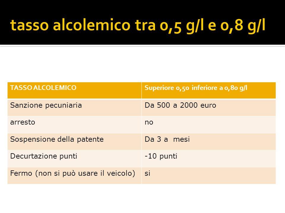 TASSO ALCOLEMICOSuperiore 0,50 inferiore a 0,80 g/l Sanzione pecuniariaDa 500 a 2000 euro arrestono Sospensione della patenteDa 3 a mesi Decurtazione