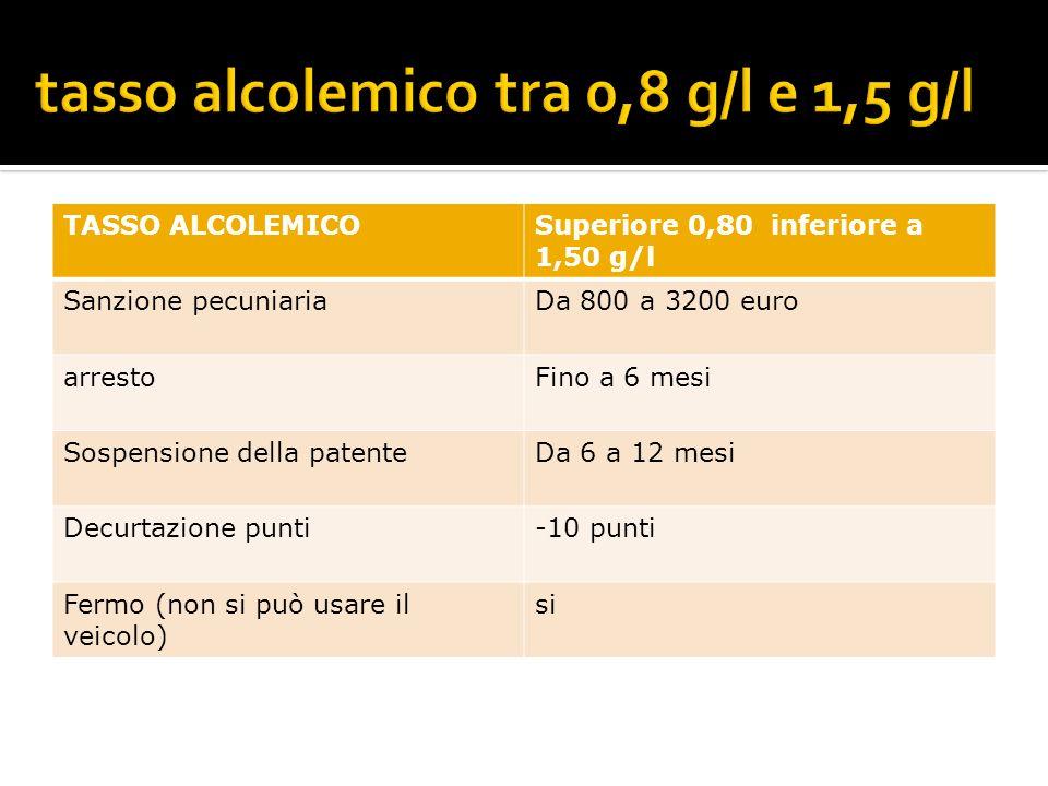 TASSO ALCOLEMICOSuperiore 0,80 inferiore a 1,50 g/l Sanzione pecuniariaDa 800 a 3200 euro arrestoFino a 6 mesi Sospensione della patenteDa 6 a 12 mesi