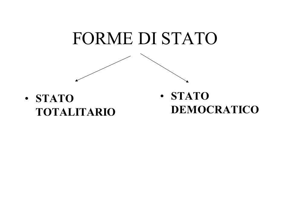 FORME DI STATO Indicano il modo di essere di uno Stato in base al rapporto tra sovranità e popolo.