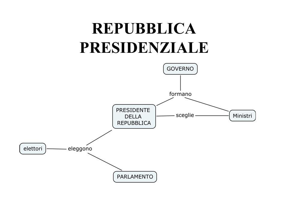 Forme di governo MONARCHIA Capo dello Stato: RE Carica ereditaria REPUBBLICA Capo dello Stato: PRESIDENTE Carica elettiva