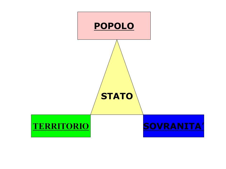 Lo Stato è: Un popolo situato su un territorio organizzato da un potere politico sovrano. Dalla definizione di Stato si deduce che tre sono gli elemen