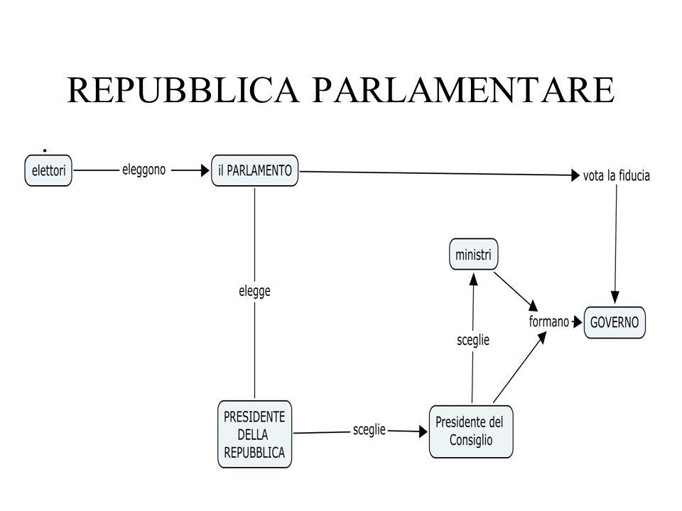 Repubblica Presidenziale Es. Stati Uniti dAmerica. Parlamento e Presidente sono eletti dal popolo Il Presidente è sia capo dello Stato che capo del Go