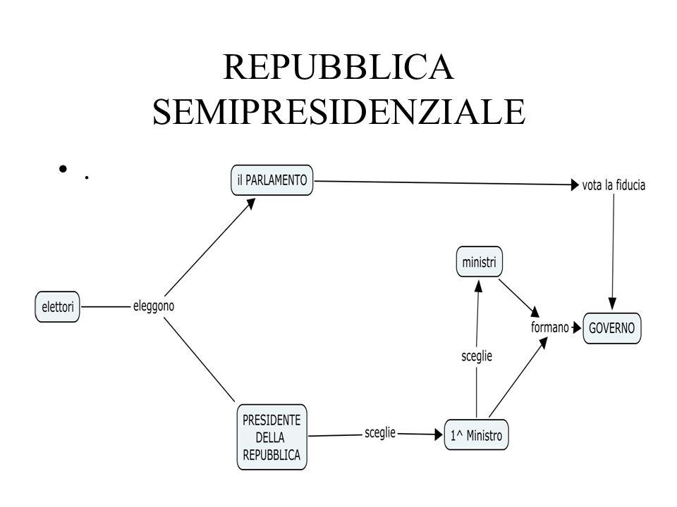 Repubblica parlamentare Es. ITALIA Il popolo elegge il Parlamento Il Parlamento elegge il Presidente della Repubblica Il Presidente della Repubblica a