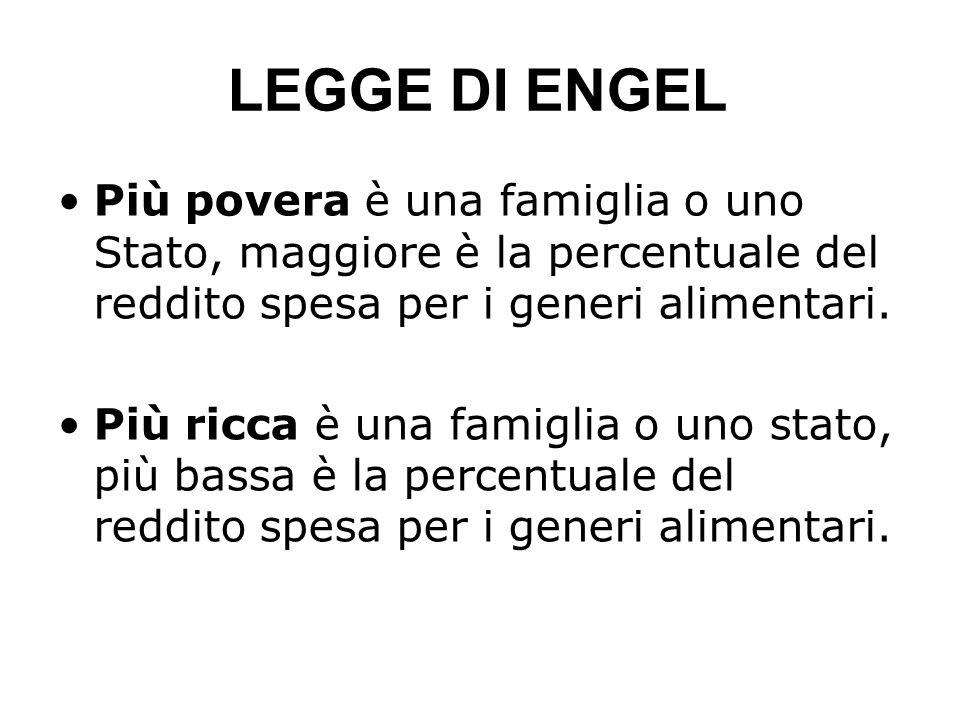 LEGGE DI ENGEL Più povera è una famiglia o uno Stato, maggiore è la percentuale del reddito spesa per i generi alimentari.