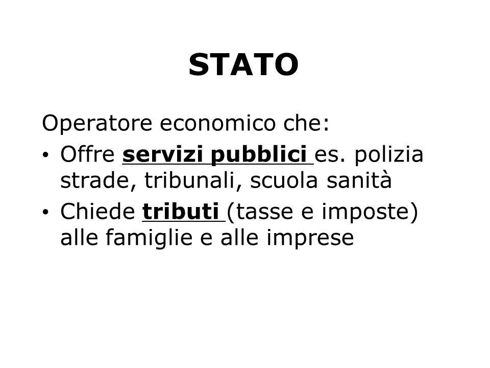 STATO Operatore economico che: Offre servizi pubblici es. polizia strade, tribunali, scuola sanità Chiede tributi (tasse e imposte) alle famiglie e al