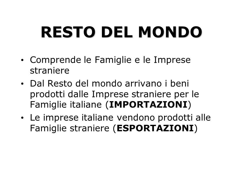 RESTO DEL MONDO Comprende le Famiglie e le Imprese straniere Dal Resto del mondo arrivano i beni prodotti dalle Imprese straniere per le Famiglie ital