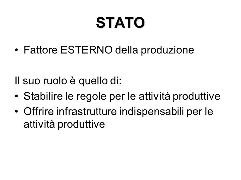 STATO Fattore ESTERNO della produzione Il suo ruolo è quello di: Stabilire le regole per le attività produttive Offrire infrastrutture indispensabili per le attività produttive