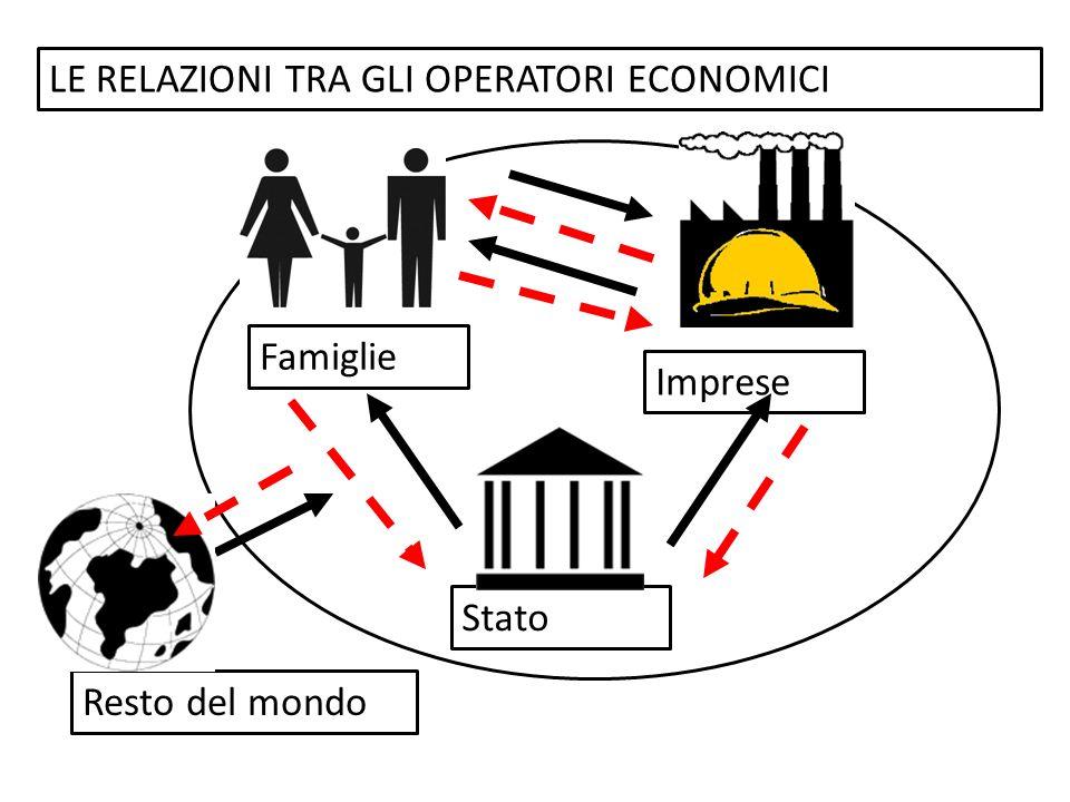 Famiglie Imprese Stato Resto del mondo LE RELAZIONI TRA GLI OPERATORI ECONOMICI