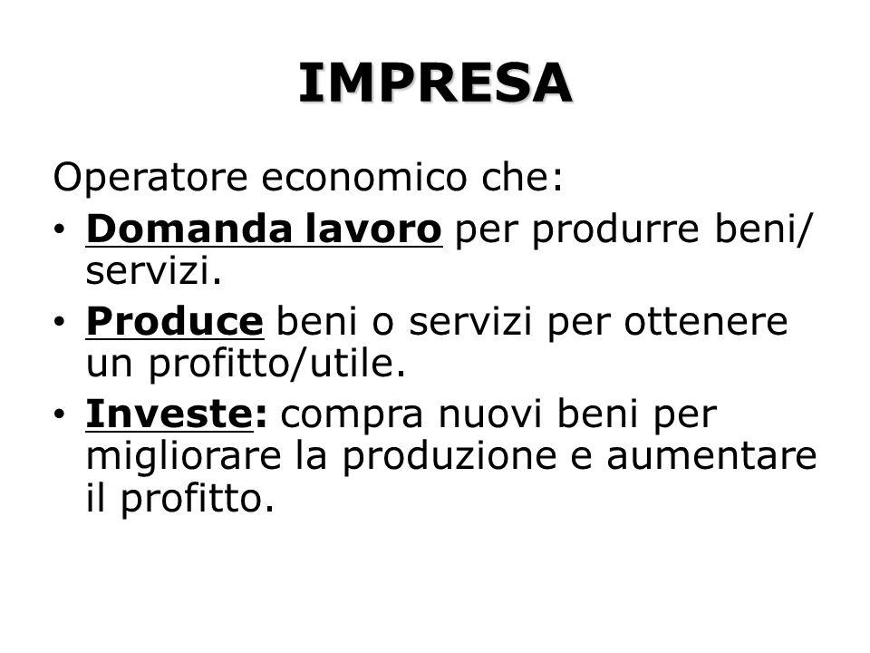 IMPRESA Operatore economico che: Domanda lavoro per produrre beni/ servizi. Produce beni o servizi per ottenere un profitto/utile. Investe: compra nuo